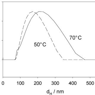 Turbidity (absorbance at 900 nm) of a 3% (w/v) casein