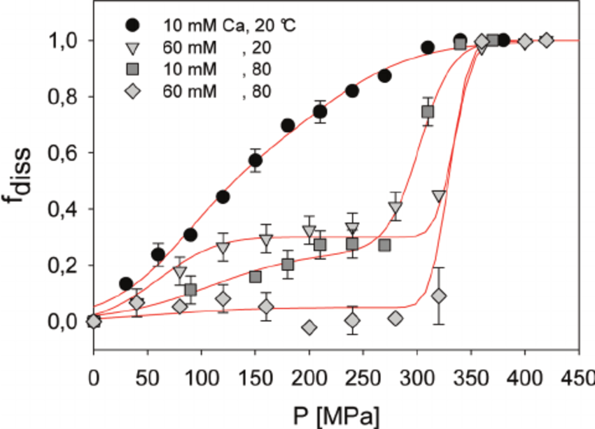 (A) Dissociated fraction of casein micelles at 20 ° C, pH