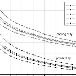 (PDF) Design and Off-Design Behaviour of a CO2 Compressor