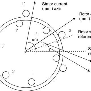 Representation 2 pole 3-phase AC induction motor Define