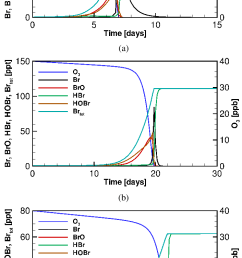 time variation of the mixing ratios of ozone and bromine using the bromine only mechanism [ 706 x 1306 Pixel ]