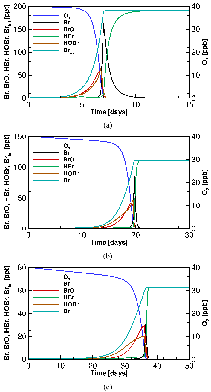 medium resolution of time variation of the mixing ratios of ozone and bromine using the bromine only mechanism