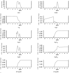 temporal evolution of model calculated gas phase ozone bromine and mercury species in [ 850 x 1259 Pixel ]