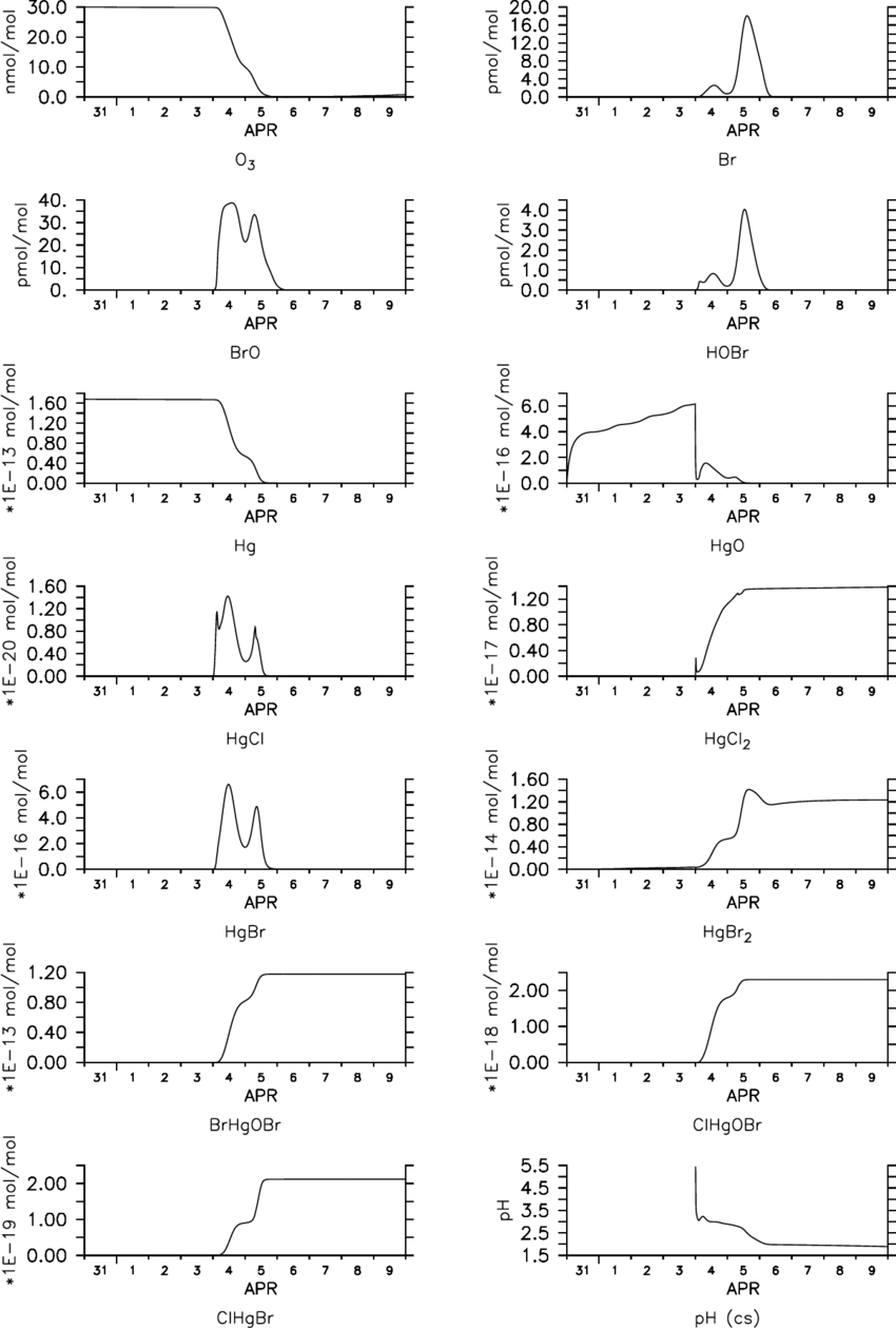 hight resolution of temporal evolution of model calculated gas phase ozone bromine and mercury species in