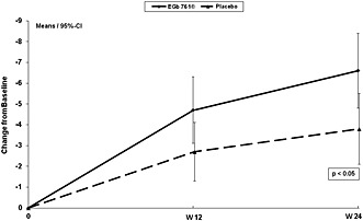 Efficacy and safety of Ginkgo biloba extract EGb 761® in