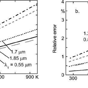 (PDF) Development of a fast fiber-optic two-color