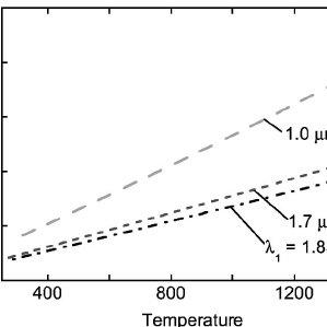 Temperature error for a ratio pyrometer at Inconel ͑