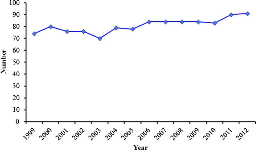 Treatment success rate of TB in Ethiopia, 1999–2012