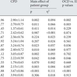 YSQ scales in OCD, ED and CPD patients and results of