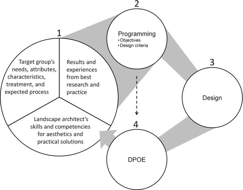 The evidence-based health design process in landscape