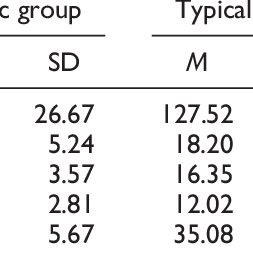 (PDF) Effects of a Randomized Reading Intervention Study