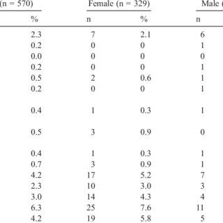(PDF) Adjustment disorders, posttraumatic stress disorder