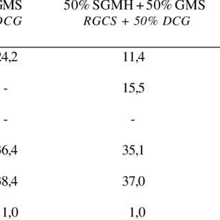 (PDF) Desempenho de Cordeiros Terminados em Confinamento