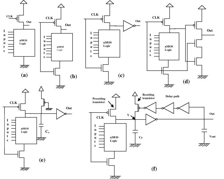 Various dynamic circuits. (a) unfooted dynamic logic, (b