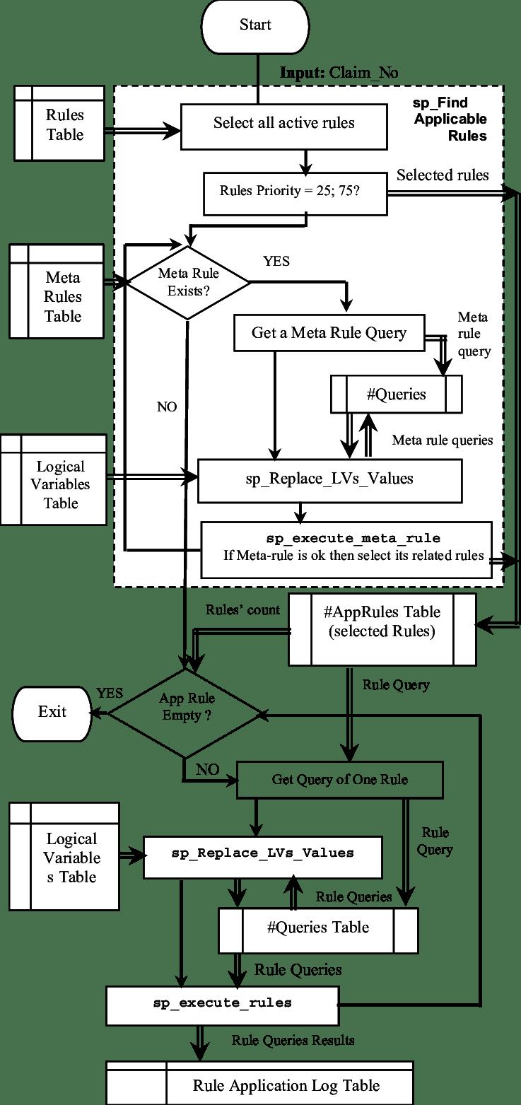 Rule Engine Design. Single line arrows ( ) showing control