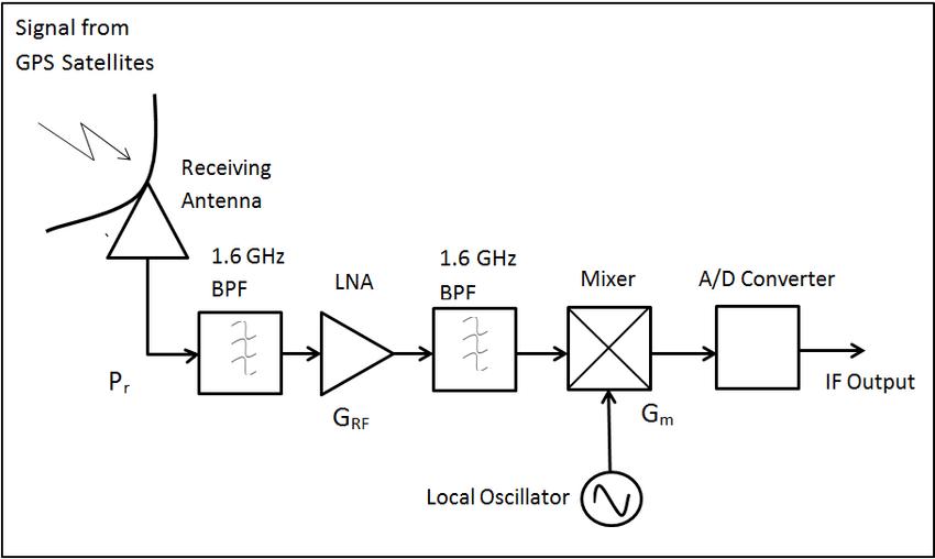 2: Block Diagram of Equivalent Model of Designed GPS RF