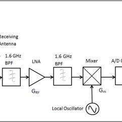 Front End Diagram Tecumseh Wiring 2 Block Of Equivalent Model Designed Gps Rf