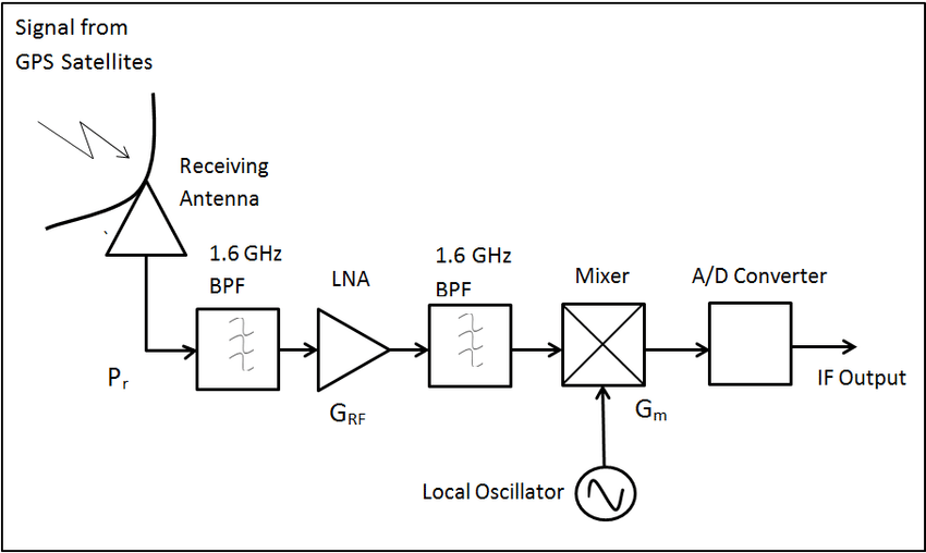 Block Diagram of Equivalent Model of Designed GPS RF Front