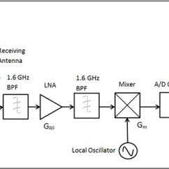 Front End Diagram River Delta Formation 2 Block Of Equivalent Model Designed Gps Rf