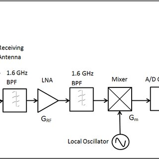 front end diagram blue sea systems battery switch wiring 2 block of equivalent model designed gps rf