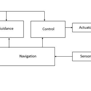 (PDF) Updraft Modeling for UAV guidance