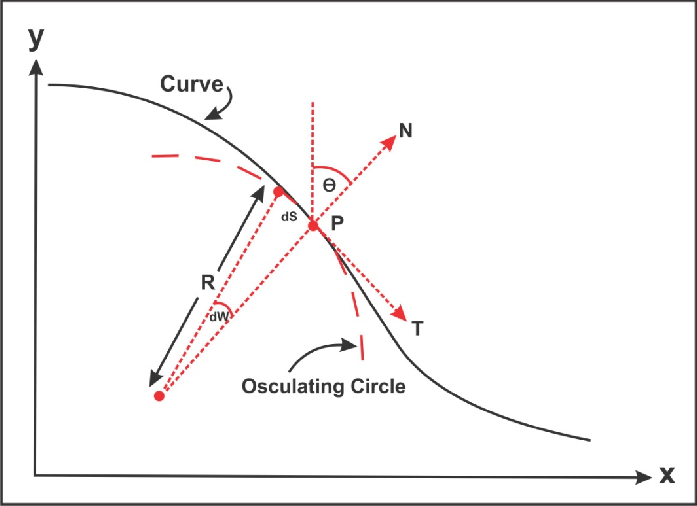 The definition of curvature. a) P= Point where line curve