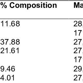 Percentage composition of the chemical constituents of the
