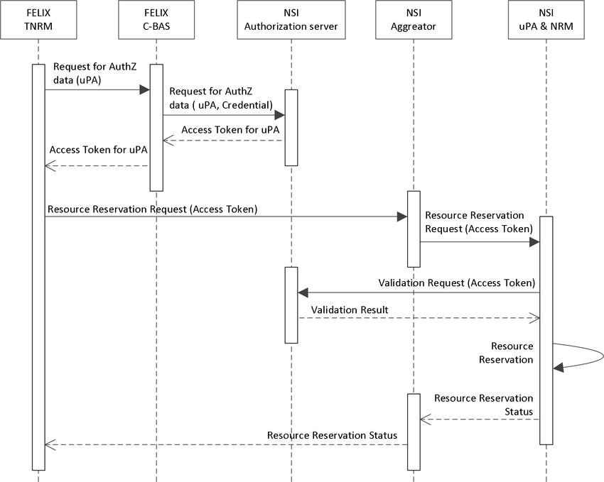 UML Sequence Diagram Of TNRM's Retrieval Of The Authorization