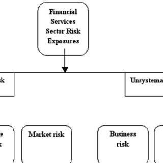 (PDF) Impact of derivatives on financial services sector