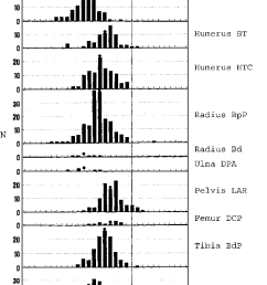 durrington walls variation in pig bone measurements compared with a standard derived from turkish wild [ 712 x 1178 Pixel ]