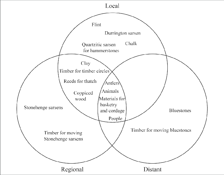 1: Venn diagram showing the things gathered together at