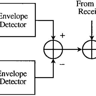 Floor level versus modulation index for binary FSK single