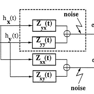 (PDF) Time‐domain estimation of MT Impedance tensor
