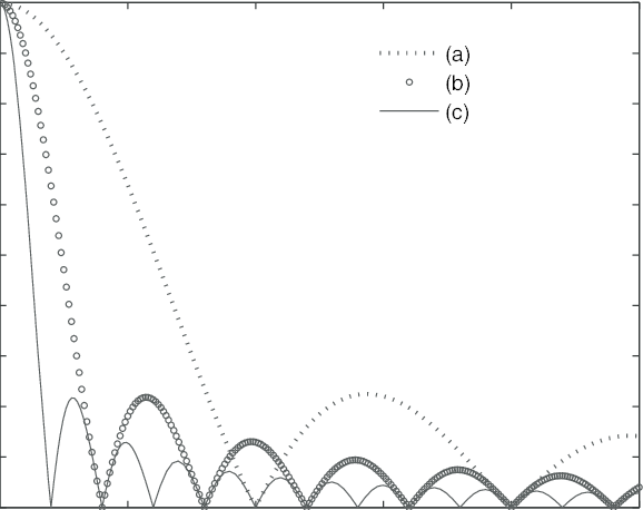 Frequency response of an averaging filter for (a) 10 scans