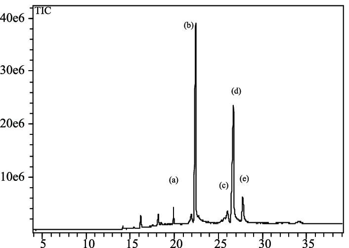 GC-MS chromatogram of PFAD (by-product of crude palm oil