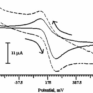 (PDF) Electrochemical studies of Dopamine at Eperisone and