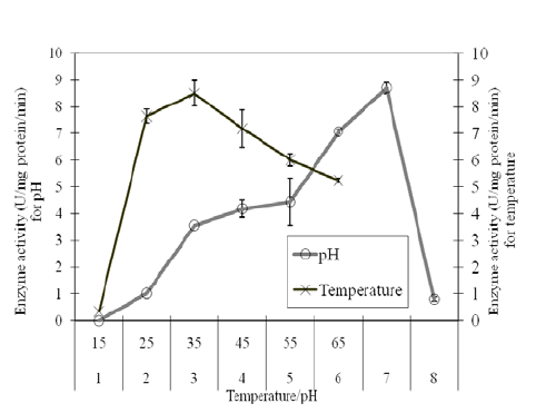 EFFECT OF TEMPERATURE AND PH ON PPO ENZYME ACTIVITY