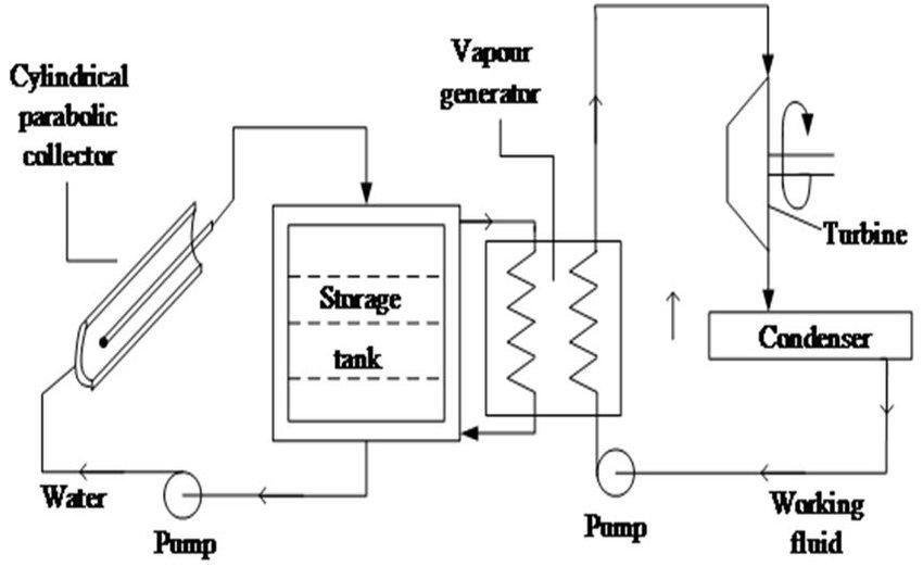 Block diagram of solar thermal conversion system
