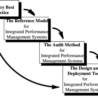 (PDF) Integrated performance measurement systems: A