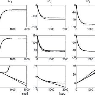 (PDF) Step-Response Model Development for Dynamic Matrix