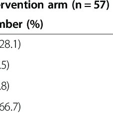 (PDF) Early warning scoring systems versus standard
