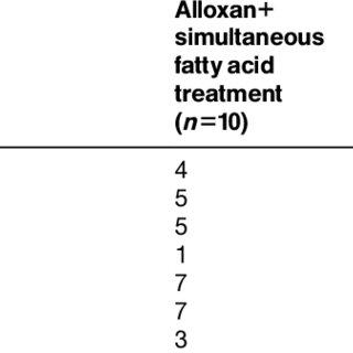 Metabolism of essential fatty acids. Prostaglandins of 3