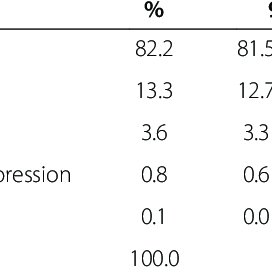 (PDF) Prevalence of depression and its associated factors
