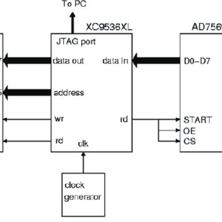 (PDF) A simple reconfigurable microprocessor in a 36