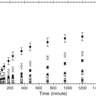 1 H-nuclear magnetic resonance spectra of neat and drug