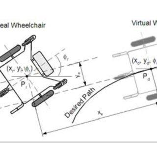 (PDF) Sliding Mode Control for Trajectory Tracking of an