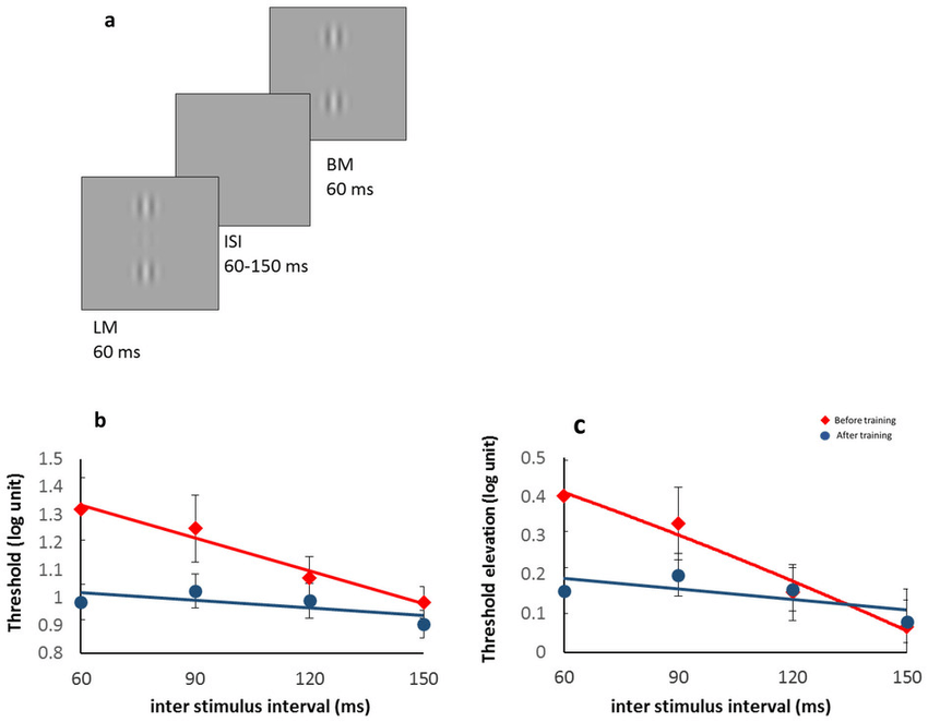 Reduction of temporal (backward) masking effects following