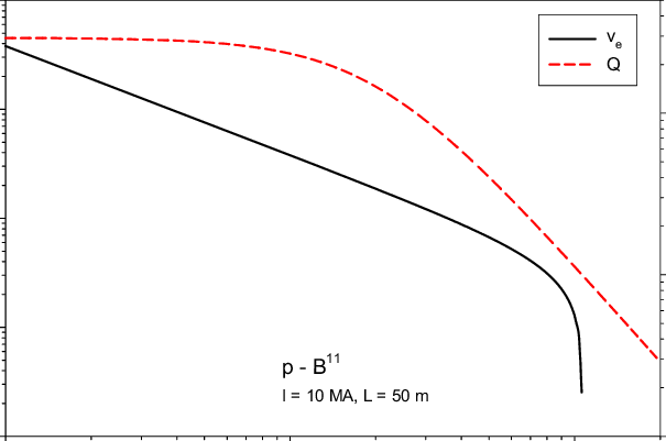 Thruster parameters for a flow-stabilized Z-pinch