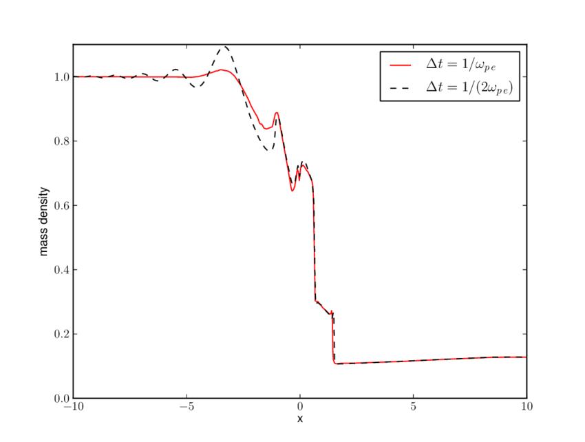 Comparison of 10 ion Larmor radius solution when the