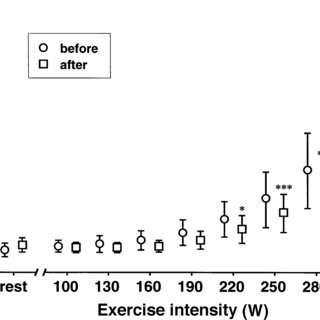 (PDF) Decreased exercise blood lactate concentrations